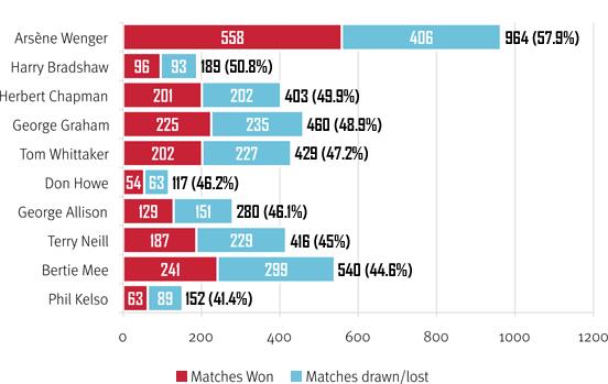 Top 10 win ratios (minimum 100 games)