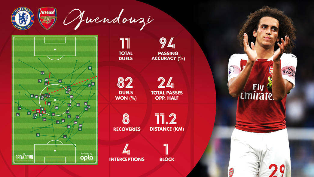 Chelsea V Arsenal Four Things We Noticed Analysis