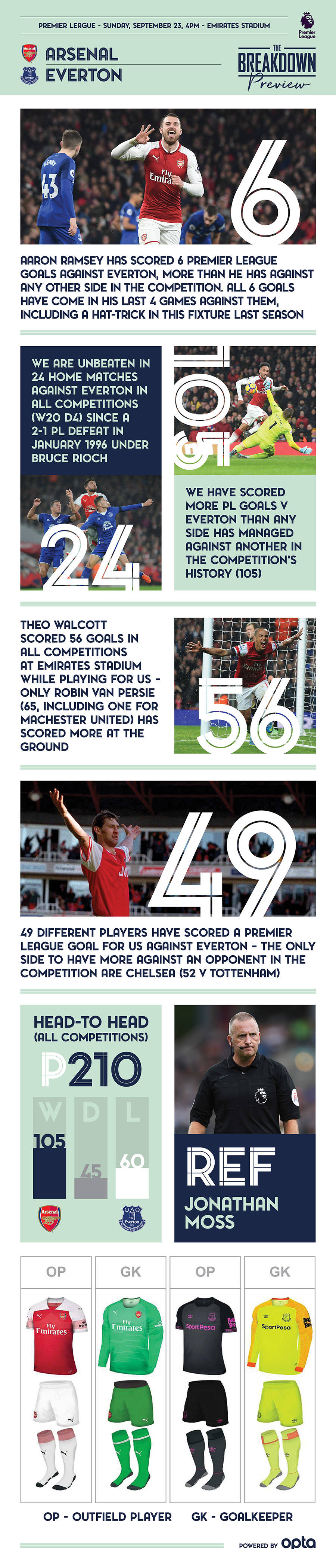 The Breakdown - Everton