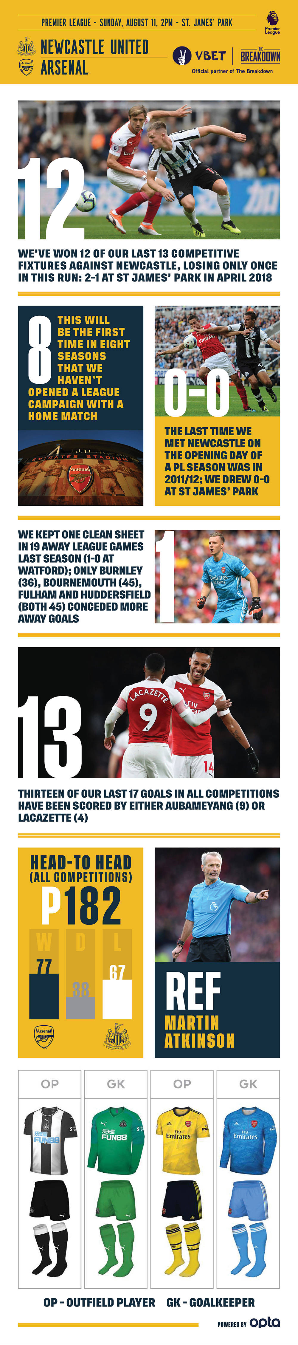 Newcastle United vs Arsenal preview: latest team news, probable line