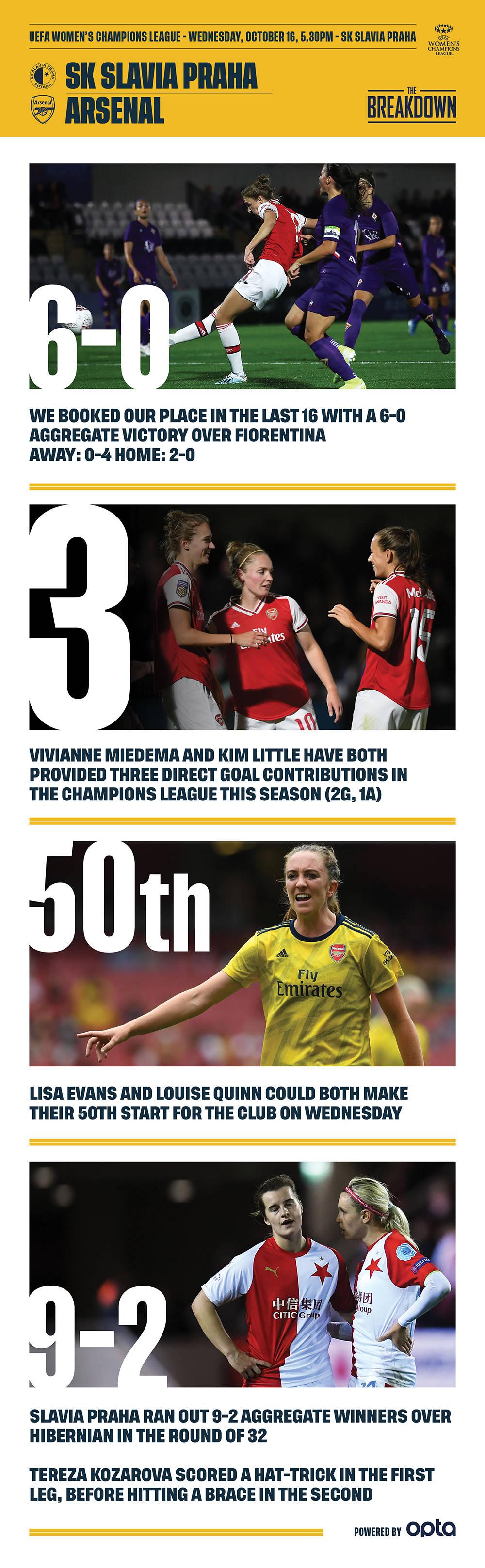 Preview: Slavia Prague v Arsenal Women | Pre-Match Report | News
