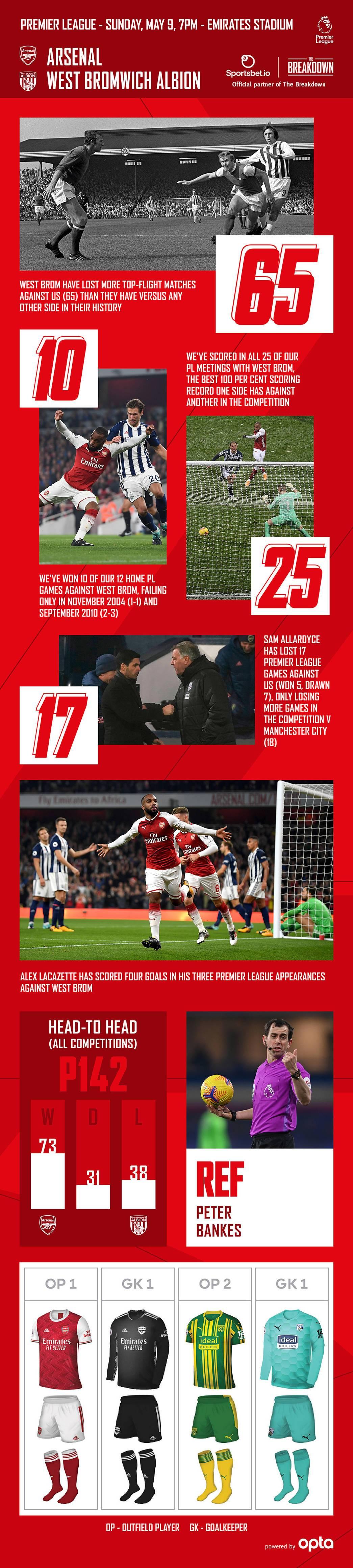 Arsenal Vs West Bromwich Albion Breakdown