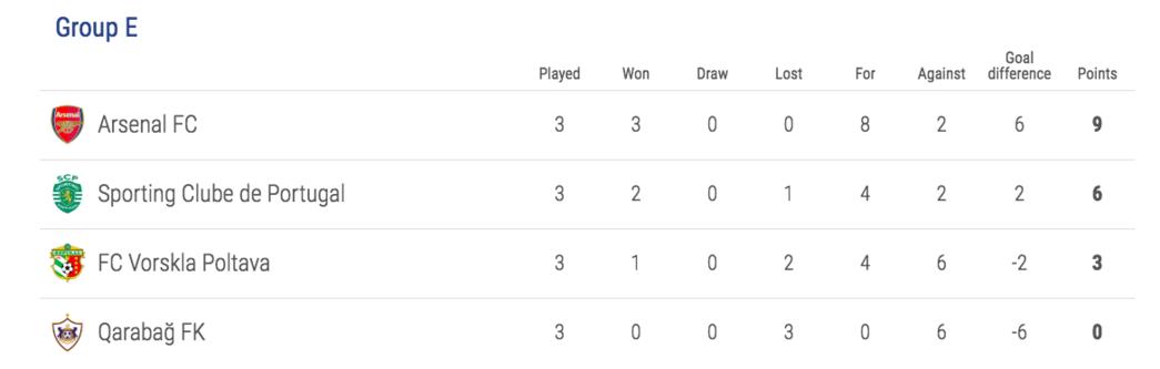 Europa Liga asztal