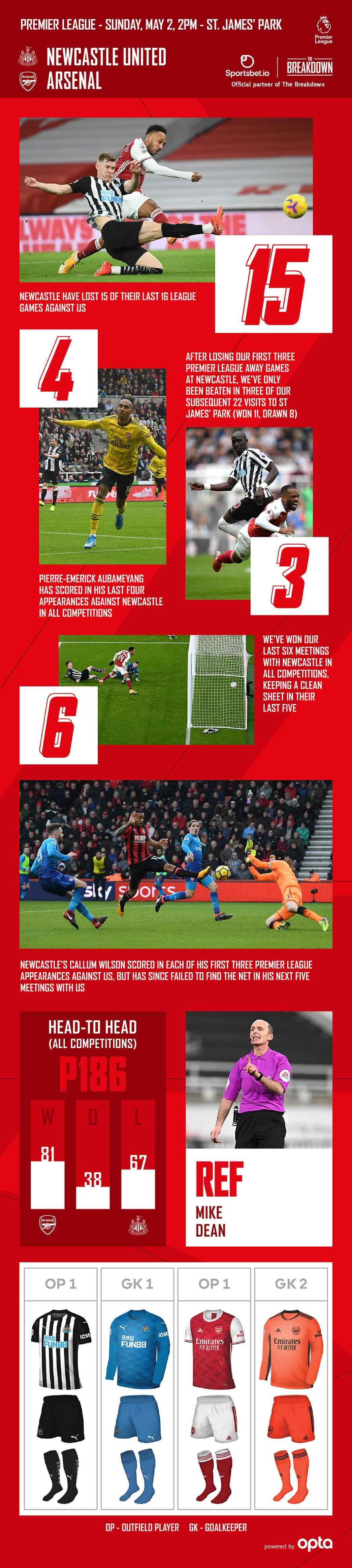 Newcastle United Vs ArsenalBreakdown