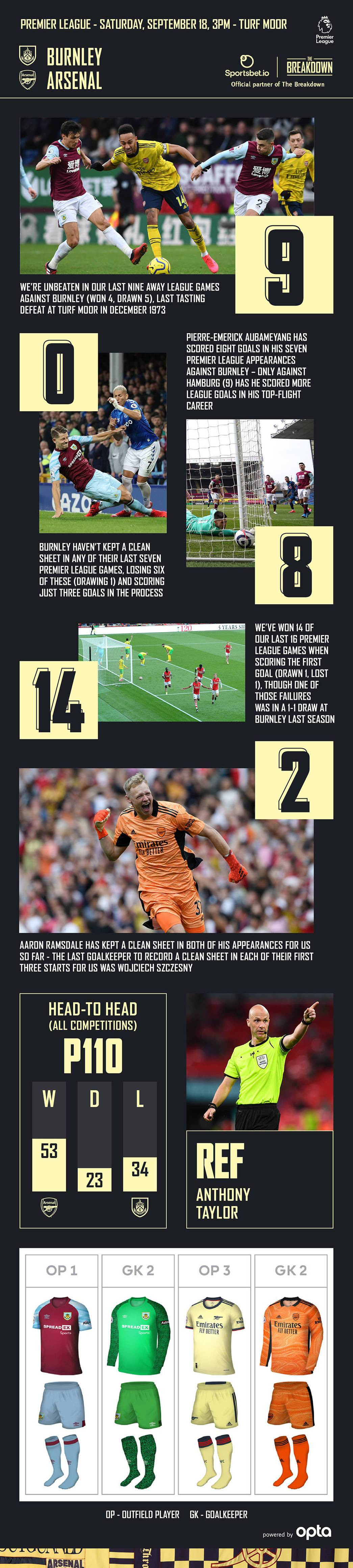 Burnley Vs Arsenal Breakdown