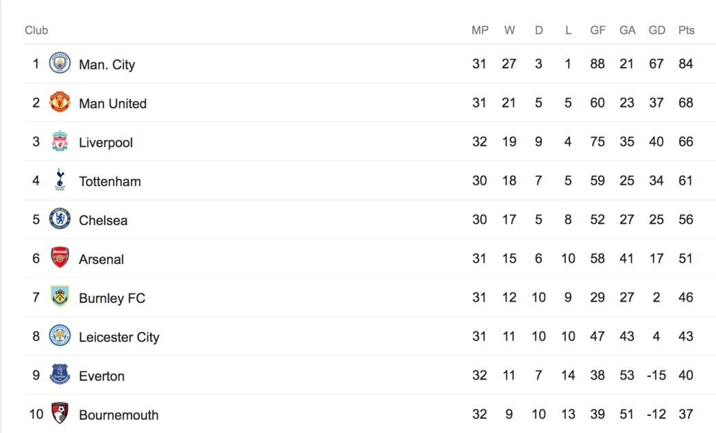 Premier League table after Stoke (h)