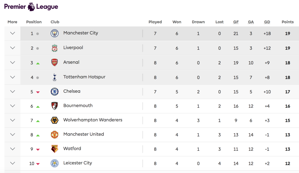 Premier League table, October 7