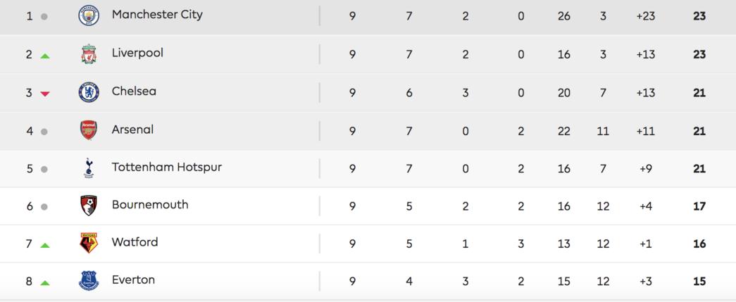 Premier League table, October 22