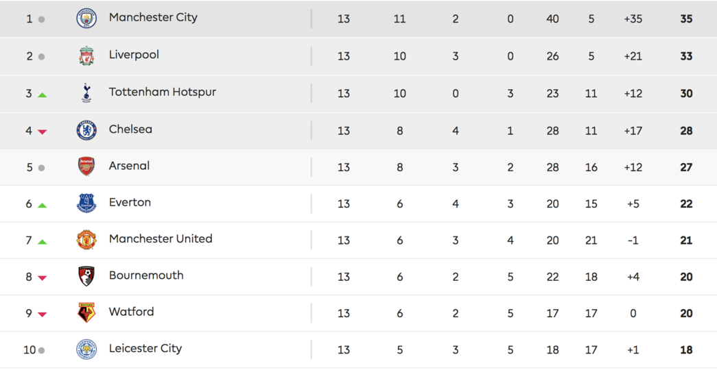 Premier League table, November 25