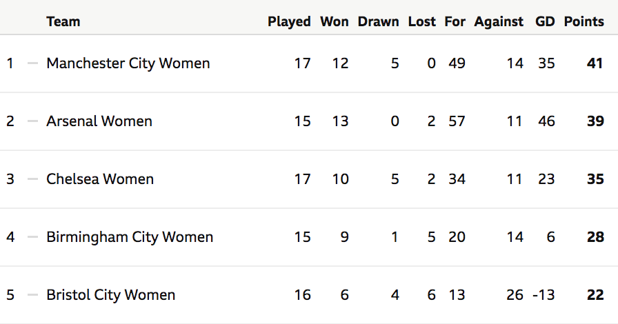 WSL table