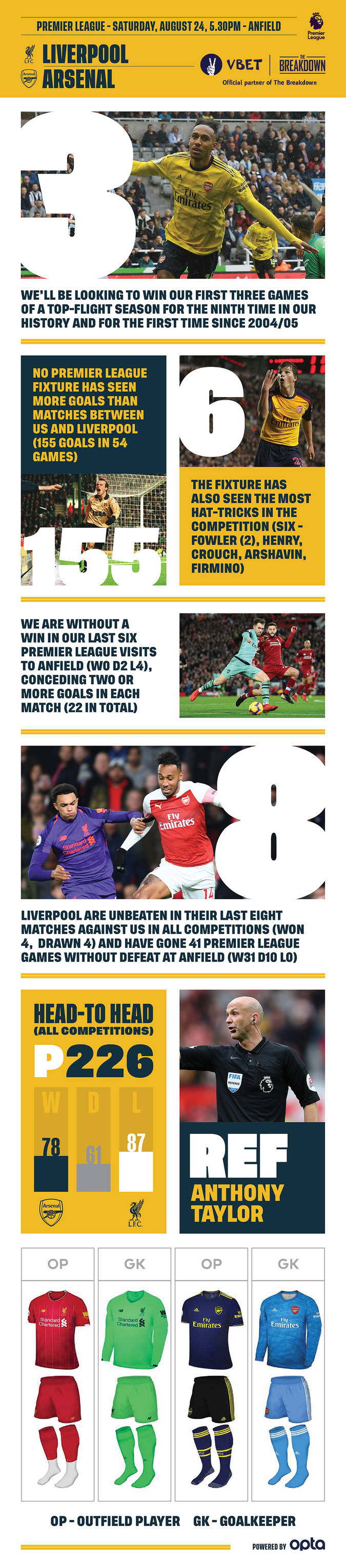 Liverpool v Arsenal preview: goals, stats and more   Pre