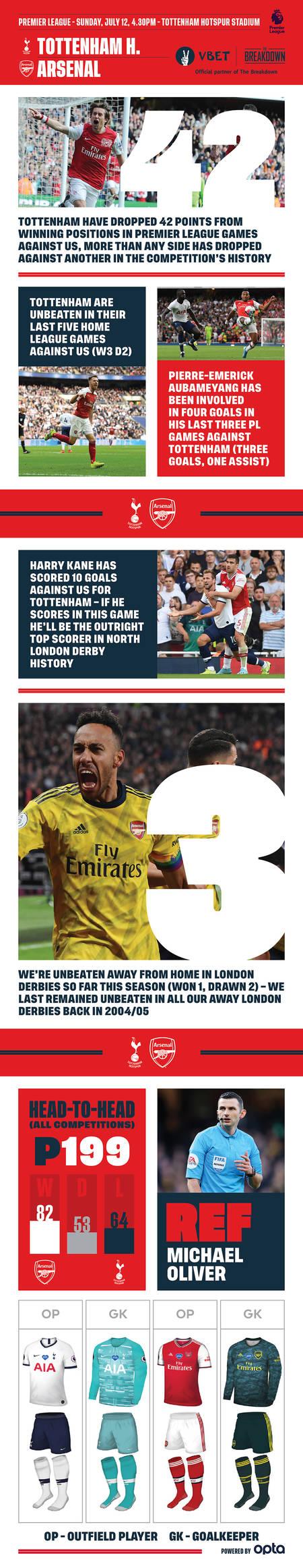 Tottenham V Arsenal Preview Stats Facts Goals Pre Match Report News Arsenal Com
