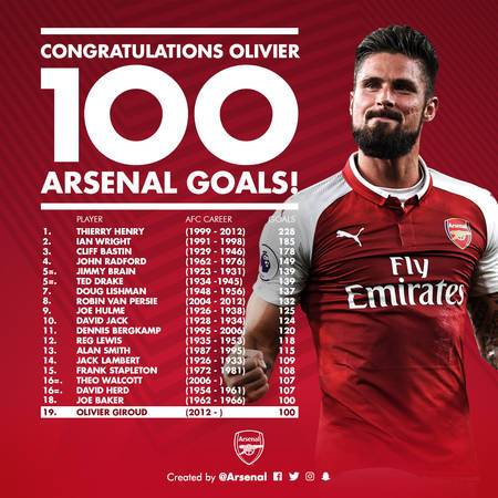 Giroud On Reaching 100 Goals News Arsenal Com